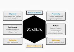 kapferer brand identity prism - Google Search Luxury Marketing, Sales And Marketing, Business Marketing, Branding Process, Logo Branding, Branding Design, Brand Identity, Zara Logo, Business Model Canvas