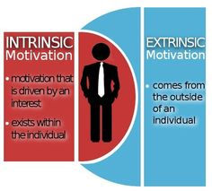 Define+Motivation | Ultimate Motivation Techniques: How to Motivate Yourself | Personal ...