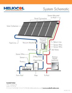 Solar power is a popular and safe alternative source of energy. In basic words, solar energy describes the energy created from sunlight. There are different approaches for harnessing solar energy f… Solar Energy Panels, Best Solar Panels, Solar Energy System, Solar Power, Solar Pool Heater, Solar Collector, Solar Roof Tiles, Solar Projects, Roof Panels
