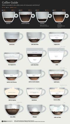 Coffee Guide   INFOgraphics   RIA Novosti