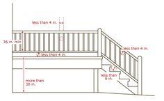 railing height | Stairs, Handrails & Guardrails
