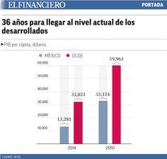 México alcanzaría PIB de la OCDE hasta 2050. 03/07/2014