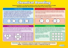 From our Science A-level poster range, the Chemical Bonding Poster is a great educational resource that helps improve understanding and reinforce learning. Chemistry Posters, Chemistry Study Guide, Physical Chemistry, Teaching Chemistry, Science Chemistry, Science Posters, Chemistry Help, Chemistry Projects, Science Revision