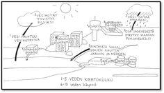 veden kiertokulku ja käyttö