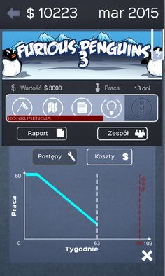 Burndown chart on Business Inc Game Simulation Games, Project Management, Software, Product Launch, Chart, Marketing, How To Plan, Business, Projects