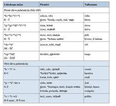 Palatalizācijas viļņi slāvu valodās