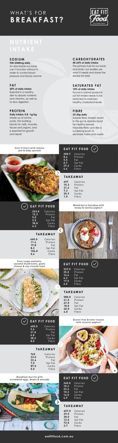 Whether you're craving hotcakes or savoury eggs there is always a healthier choice at Eat Fit Food. So, we've compiled a list of typical brekkies you might buy out and you'll be surprised at the difference in calories!