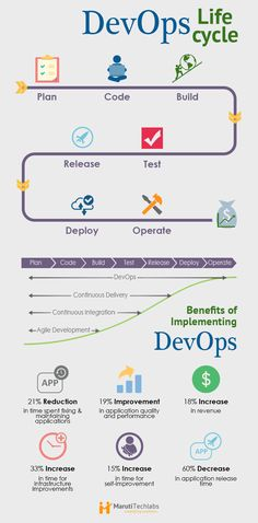 DevOps Infographic http://www.marutitech.com/devops-achieving-success-through-organizational-change/