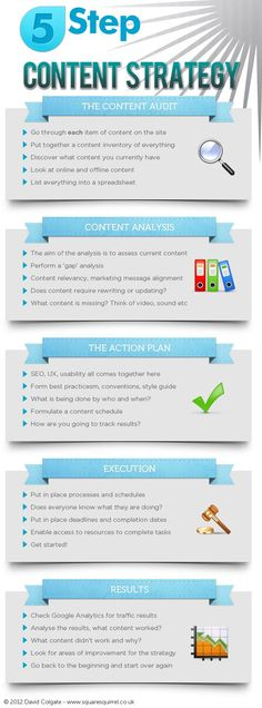 5 steps of content strategy.