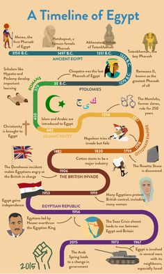 Ancient Civilizations Lessons, Ancient Egypt Lessons, Ancient Egypt Activities, Ancient Egypt For Kids, History Of Egypt, Study History, Ancient History, Egypt Information, Travel Kids