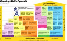 The Reading Skills Pyramid is for homeschool and all parents & educators. Describes the skills in learning to read from print concepts, phonemic awareness, phonics, through reading comprehension and fluency. Reading Lessons, Reading Resources, Reading Strategies, Reading Skills, Teaching Reading, Reading Comprehension, Guided Reading, Learning Phonics, Phonics Reading