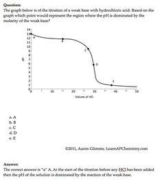 AP Chemistry Problem of the Day