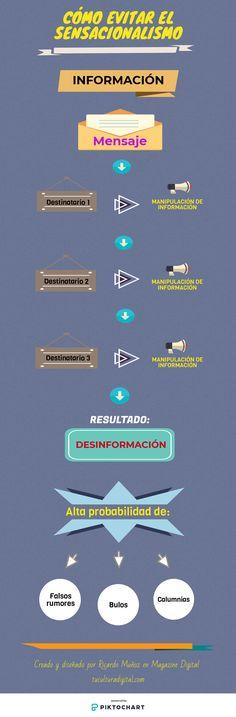 Hola! Una infografía sobre cómo evitar noticias sensacionalistas 🖋👈 #sensacionalismo #noticias #fake #news