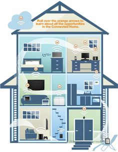 Connected Home Information on Amazon