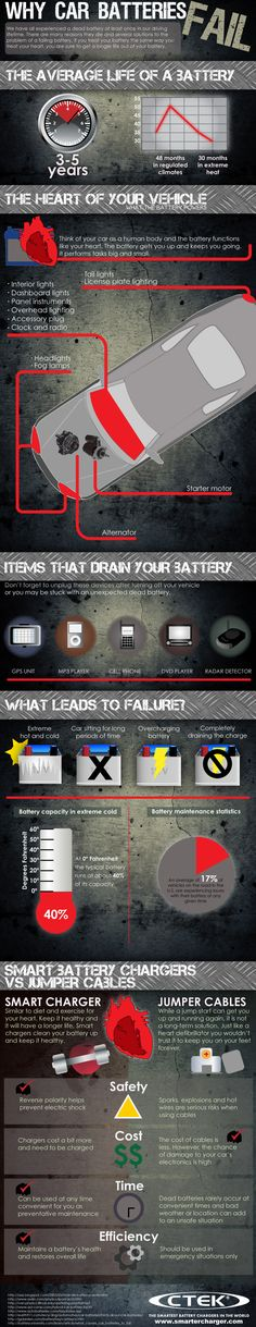 Why Car Batteries Fail [infographic] - CTEK Battery Chargers Car Facts, Classic Car Restoration, Scented Sachets, Car Freshener, Diy Car, Creative, Saving Money, Teaching, Car Repair