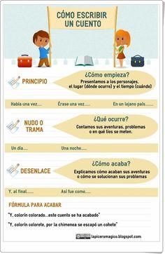 Cómo escribir un cuento (Lapiceromagico.blogspot.com) Writing Process, Writing Skills, Writing Activities, Writing A Book, Writing Tips, Teaching Resources, Spanish Help, Ap Spanish, Spanish Lessons