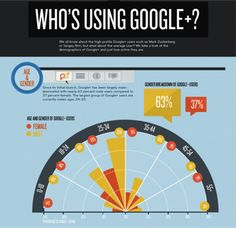 6 Essential Google+ Features for Marketing Your Business Online [with useful Infographic]