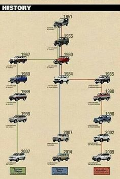 Check out the interesting history behind the Toyota Land Cruiser!