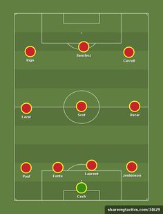 Sportzwiki's EPL XI of the week. (4-3-3) - Football tactics and formations - ShareMyTactics.com