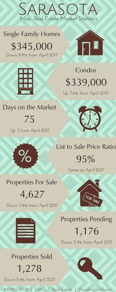 2017 Sarasota County Real Estate Market Statistics. DwellingWell.com