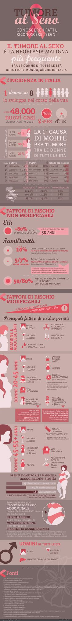 INFOGRAPHIC Breast cancer: know the facts, recognize the signs. designer for Esseredonnaonline.it by Kleland studio of Alice Borghi
