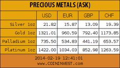 Gold, Silver, Palladium, Platinum  Price Chart  in US-Dollar, Euro, British Pound, Swiss Franc