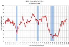 NAHB: Builder Confidence unchanged at 60 in January.