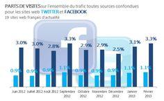Le trafic des sites média vient à 3,3% de Facebook et à 1,1% de Twitter