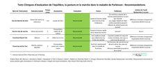 Évaluation de la posture, de l'équilibre et de la marche dans la maladie de Parkinson : recommandations (3/3)