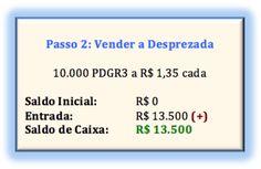Veja como investir SEM DINHEIRO e obter lucros de R$ 9 mil, R$ 50 mil ou R$ 90…