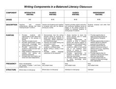 Reading Components in a Balanced Literacy Classroom