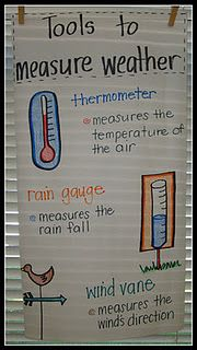 Anchor Chart: Tools to measure weather.