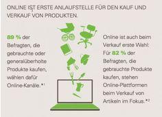Befragung von eBay beweist - Nachhaltigkeit spielt auch online eine Rolle