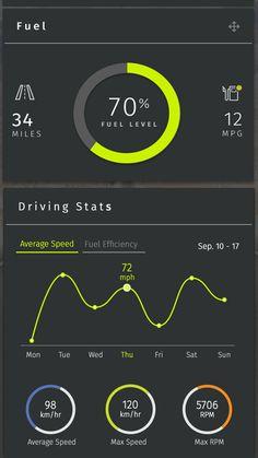automobile gauge vector - Google Search