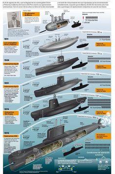 Submarinos Peruanos