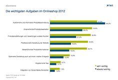 Die wichtigsten Aufgaben im Onlineshop 2012 http://de.slideshare.net/TWTinteractive/die-wichtigsten-aufgaben-im-onlineshop-2012