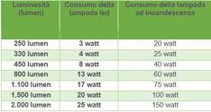 Tabella Conversione Lumen Watt Led.30 Fantastiche Immagini Su Lighting Light Fixtures