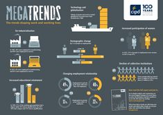 The Trends Shaping Work And Working Lives [VIDEO]. CIPD Megatrends. #HR