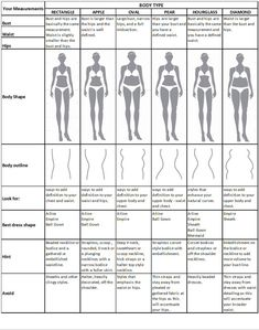 Dress According To Your Body Shape!