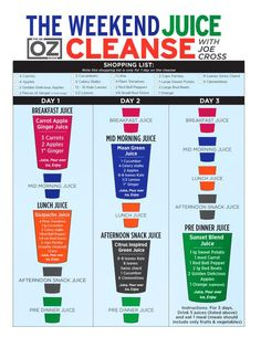 Dr. Oz weekend juice cleanse. With a shopping list! Yesss!