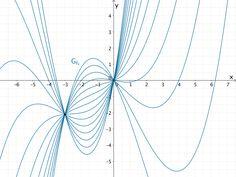 Gemeinsame Punkte (0|0) und (-3|-2,1) der Kurvenschar