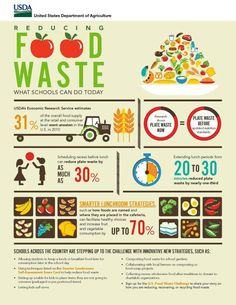 Less food  purchase=less food waste =less transport= lower carbon footprint #peakoil