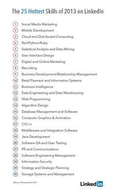 The 25 Hottest Skills That Got People Hired in 2013 Marketing. Career Success, Career Advice, Online Marketing, Social Media Marketing, Internet Marketing, Distributed Computing, Le Social, Business Intelligence, Career Development