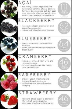 Things we always wanted to know about berries, but were afraid to ask!! :)