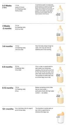 Average milk intake