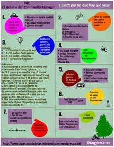 Un Community Manager debe medir el IOR no el ROI #infografia #infographic #socialmedia