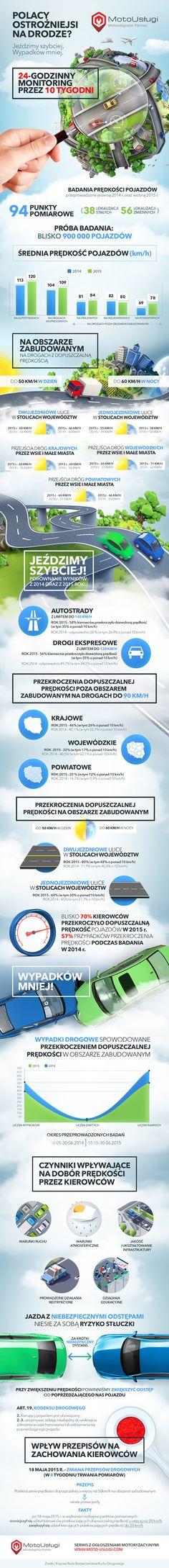 Infografika - Polacy ostrożniejsi na drodze?