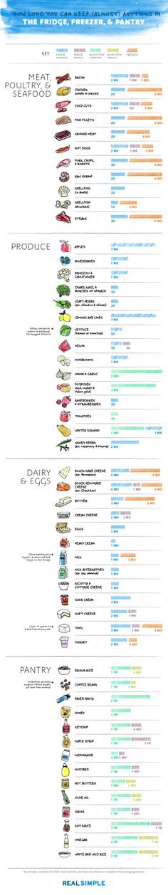 storage infographic (1) : How long can you store (almost) anything in the fridge and freezer
