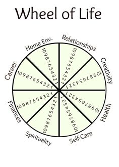tcohoe uploaded this image to Wheel of Life Printables. See the album on Photobucket. Life Coaching Tools, Coaching Techniques, Coaching Quotes, Leadership Coaching, Wheel Of Life, Qi Gong, Therapy Tools, Therapy Activities, Life Purpose