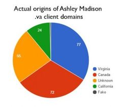 NO, There Were NO Ashley Madison Clients From the Vatican!